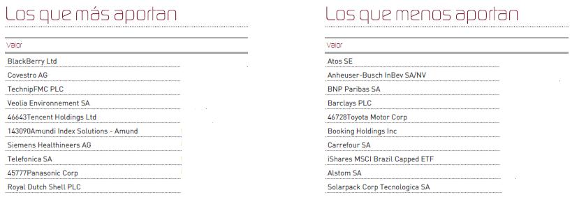 Contribuidores performance enero | Bluenote Equity