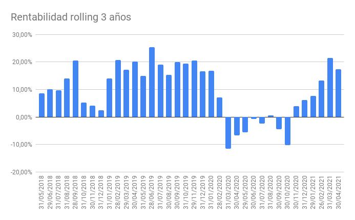 Rentabilidad acumulada 5 años   Bluenote